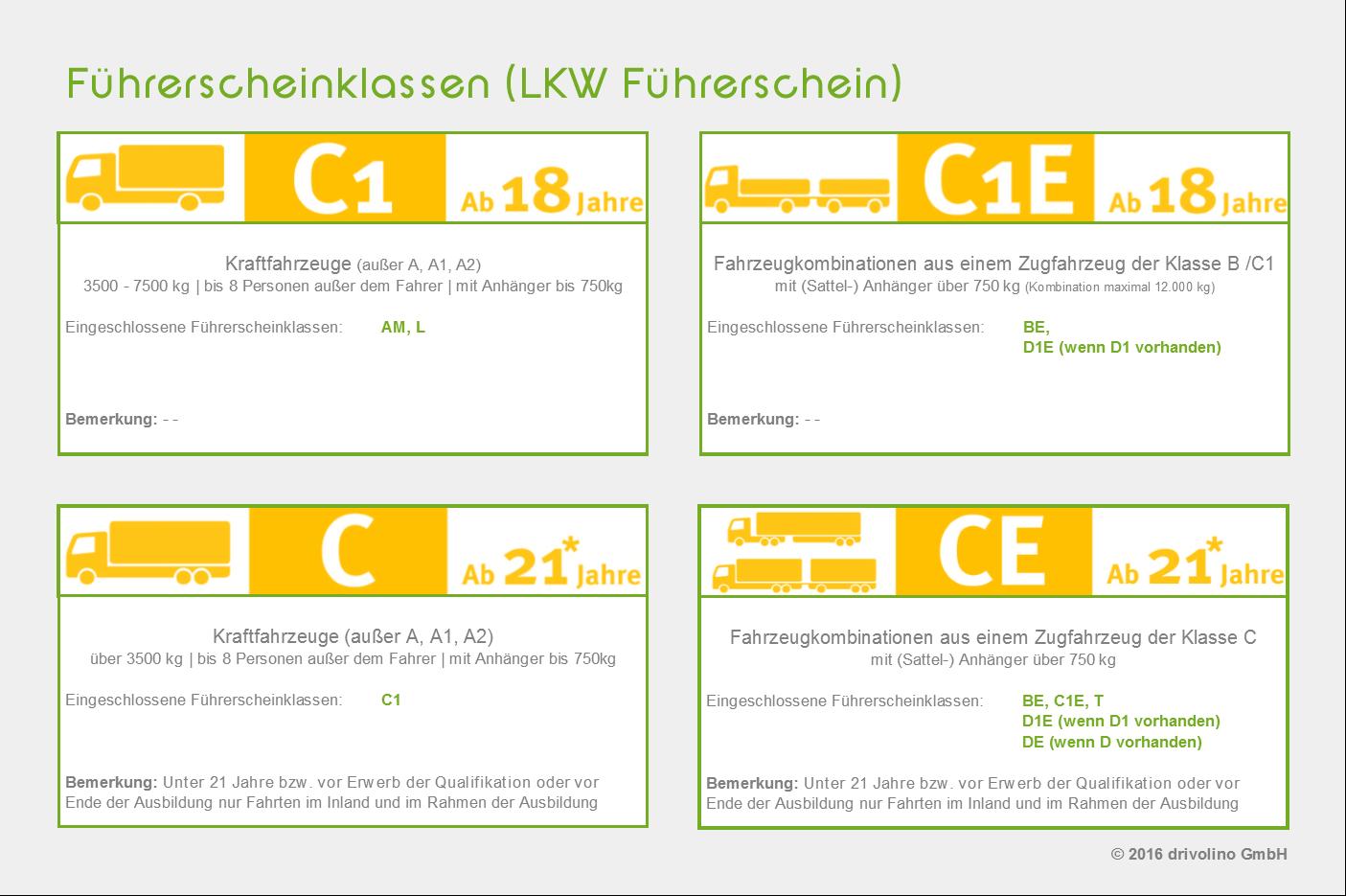 LKW Führerschein unterteilt in Führerscheinklasse C,  Führerscheinklasse C1, Führerscheinklasse CE und Führerscheinklasse C1E. Übersicht aller Klassen Für den LKW Führerschein